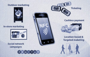 NFC Campaigns,targeted