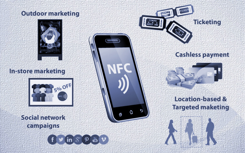 NFC and the Internet of Things